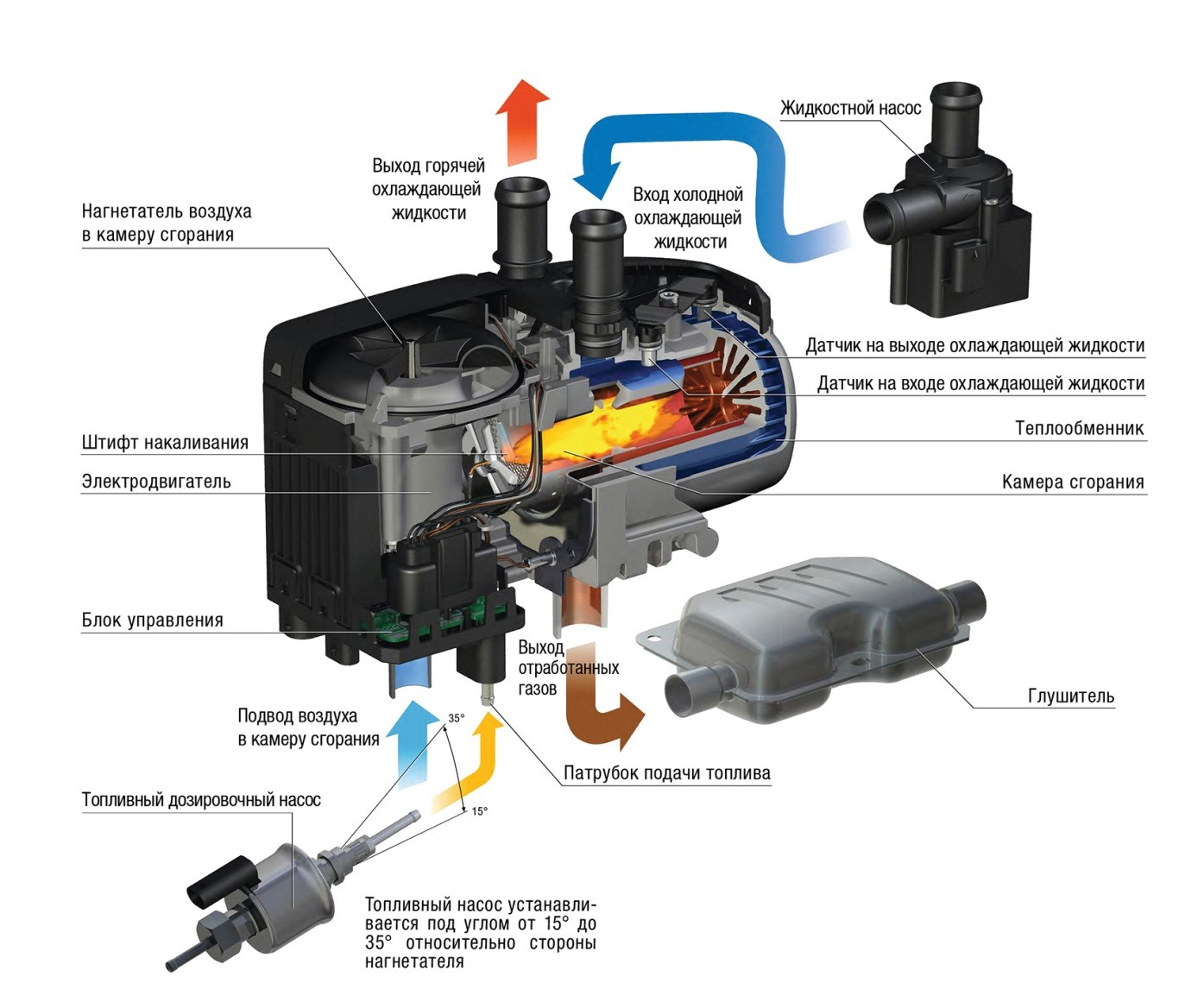 princip raboty hydronic
